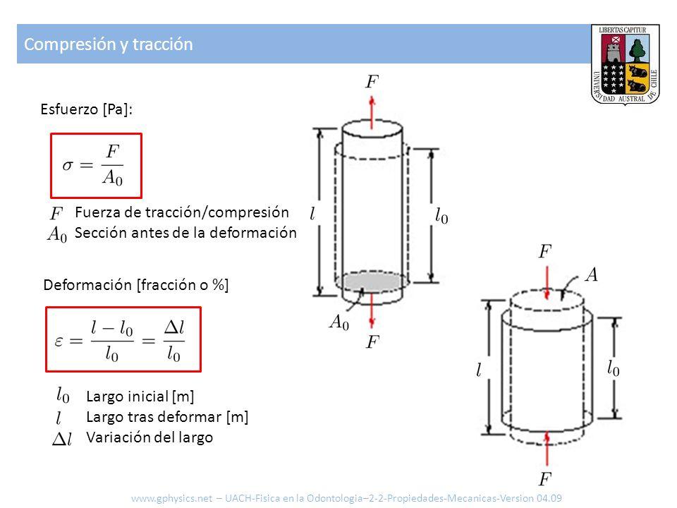 Compresión y tracción Esfuerzo [Pa]: Fuerza de tracción/compresión